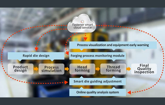Smart manufacturing technology for the fastener industry (SMTFI)